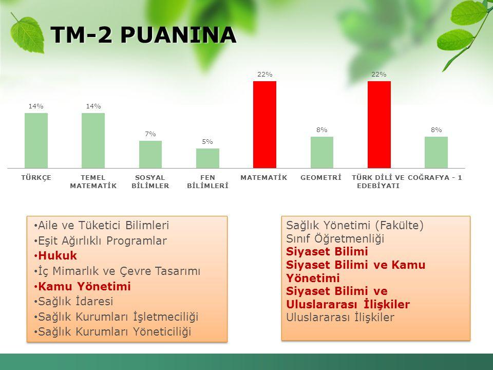 TM-2 PUANINA Aile ve Tüketici Bilimleri Eşit Ağırlıklı Programlar Hukuk İç Mimarlık ve Çevre Tasarımı Kamu Yönetimi Sağlık İdaresi Sağlık Kurumları İş