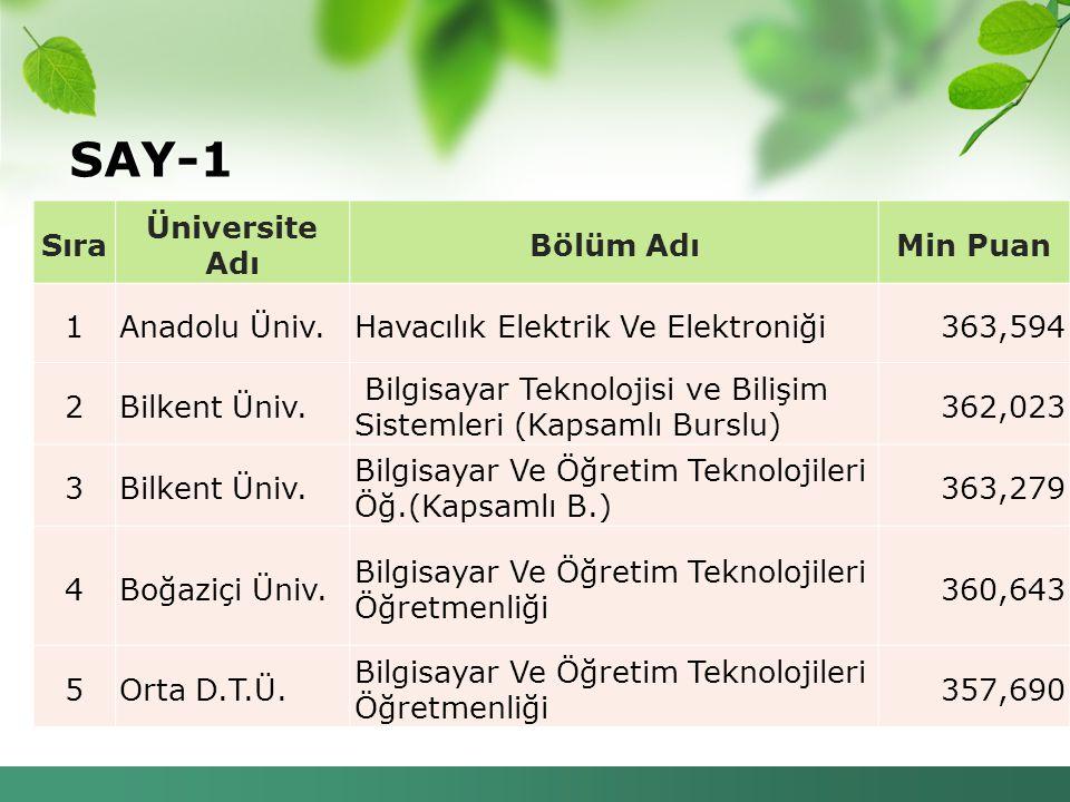 SAY-1 Sıra Üniversite Adı Bölüm AdıMin Puan 1Anadolu Üniv.Havacılık Elektrik Ve Elektroniği363,594 2Bilkent Üniv. Bilgisayar Teknolojisi ve Bilişim Si