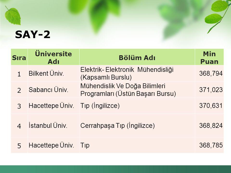 SAY-2 Sıra Üniversite Adı Bölüm Adı Min Puan 1 Bilkent Üniv. Elektrik- Elektronik Mühendisliği (Kapsamlı Burslu) 368,794 2 Sabancı Üniv. Mühendislik V