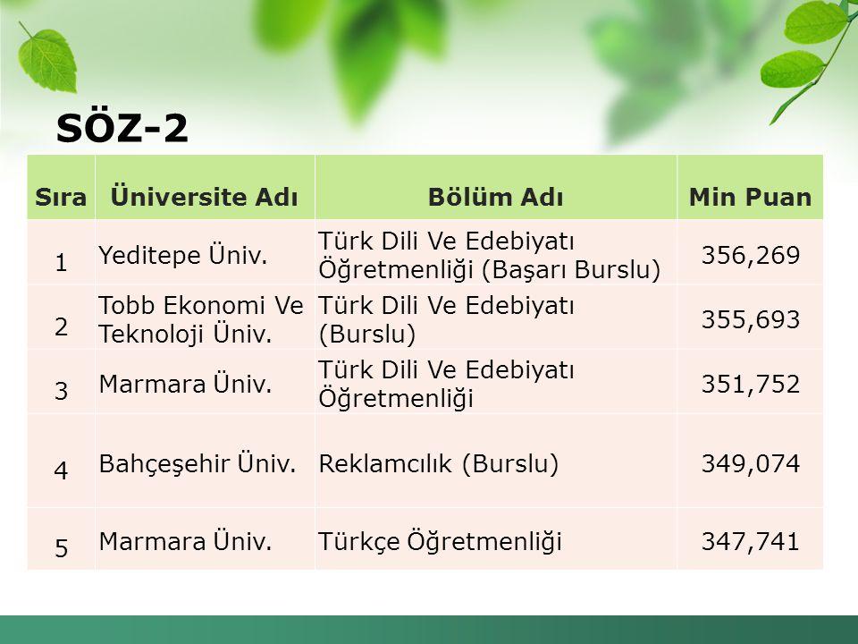 SÖZ-2 SıraÜniversite AdıBölüm AdıMin Puan 1 Yeditepe Üniv. Türk Dili Ve Edebiyatı Öğretmenliği (Başarı Burslu) 356,269 2 Tobb Ekonomi Ve Teknoloji Üni