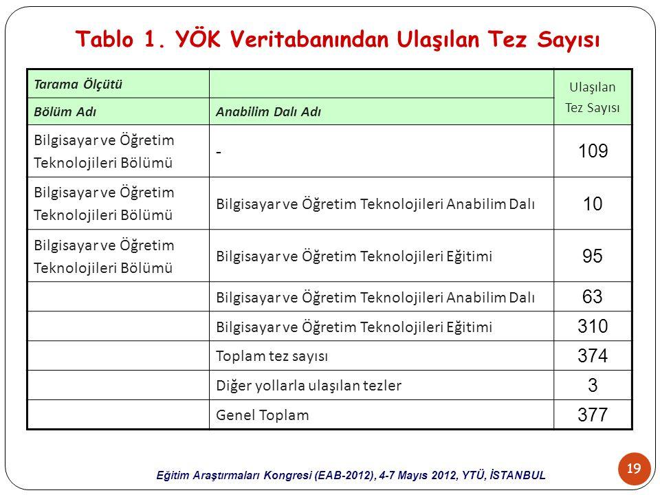 19 Eğitim Araştırmaları Kongresi (EAB-2012), 4-7 Mayıs 2012, YTÜ, İSTANBUL Tablo 1. YÖK Veritabanından Ulaşılan Tez Sayısı Tarama Ölçütü Ulaşılan Tez