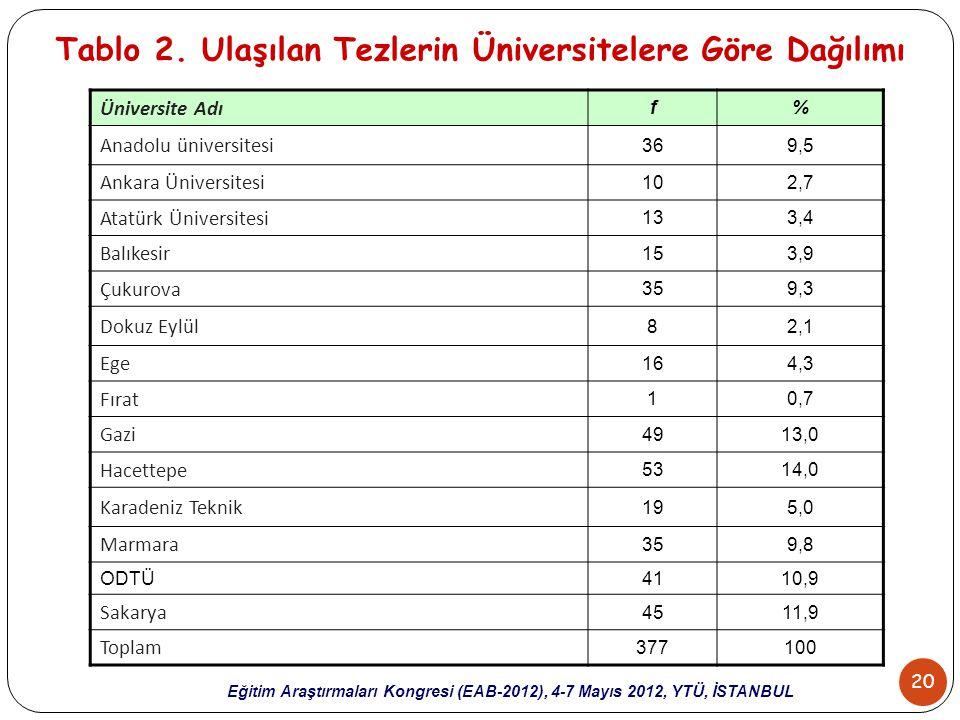20 Eğitim Araştırmaları Kongresi (EAB-2012), 4-7 Mayıs 2012, YTÜ, İSTANBUL Tablo 2. Ulaşılan Tezlerin Üniversitelere Göre Dağılımı Üniversite Adı f% A