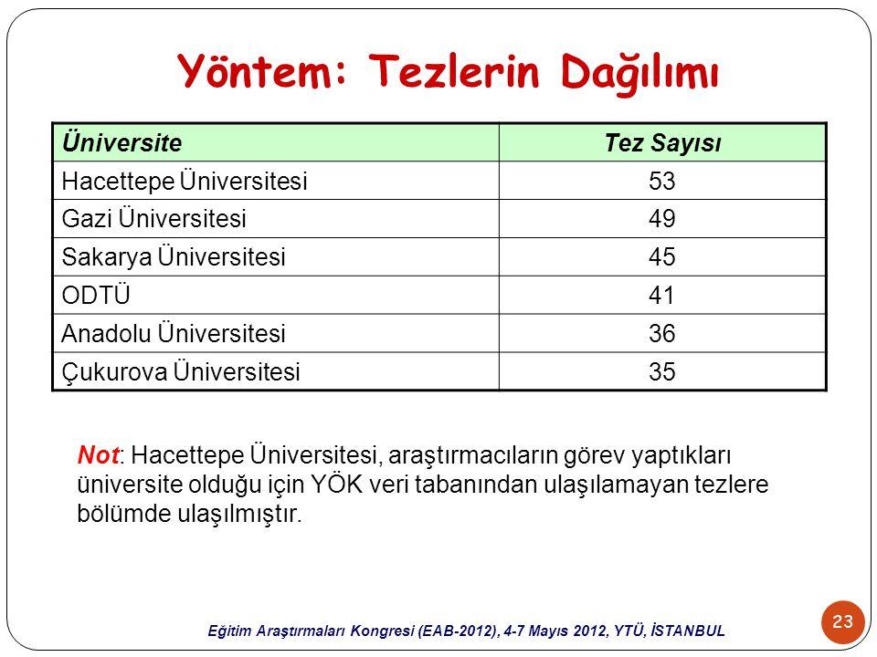 23 Eğitim Araştırmaları Kongresi (EAB-2012), 4-7 Mayıs 2012, YTÜ, İSTANBUL Yöntem: Tezlerin Dağılımı ÜniversiteTez Sayısı Hacettepe Üniversitesi53 Gaz