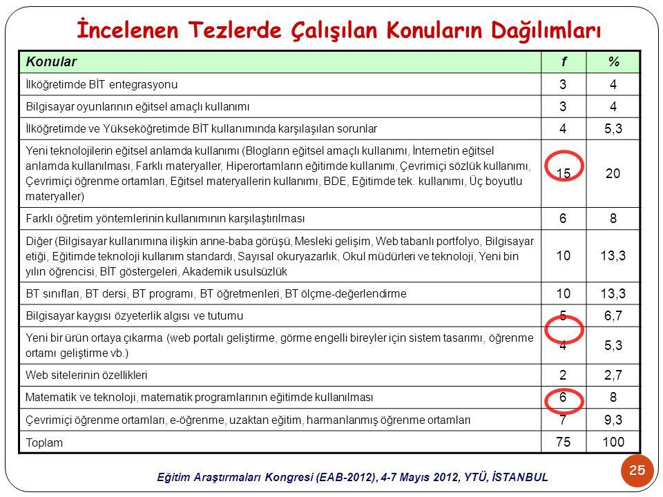 25 Eğitim Araştırmaları Kongresi (EAB-2012), 4-7 Mayıs 2012, YTÜ, İSTANBUL İncelenen Tezlerde Çalışılan Konuların Dağılımları Konularf% İlköğretimde B