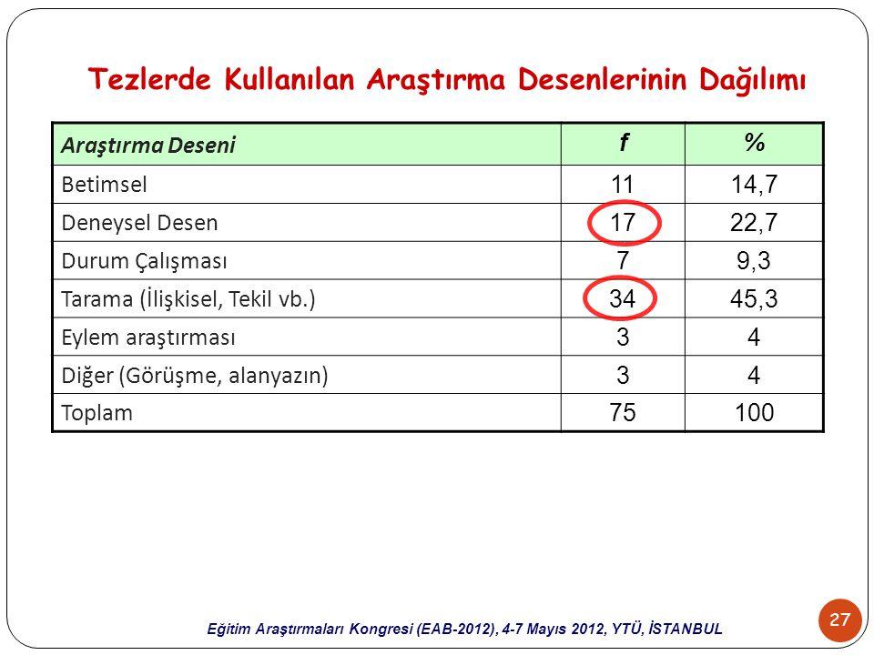 27 Eğitim Araştırmaları Kongresi (EAB-2012), 4-7 Mayıs 2012, YTÜ, İSTANBUL Tezlerde Kullanılan Araştırma Desenlerinin Dağılımı Araştırma Deseni f% Bet