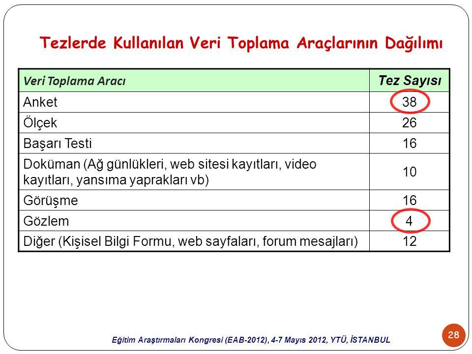28 Eğitim Araştırmaları Kongresi (EAB-2012), 4-7 Mayıs 2012, YTÜ, İSTANBUL Tezlerde Kullanılan Veri Toplama Araçlarının Dağılımı Veri Toplama Aracı Te