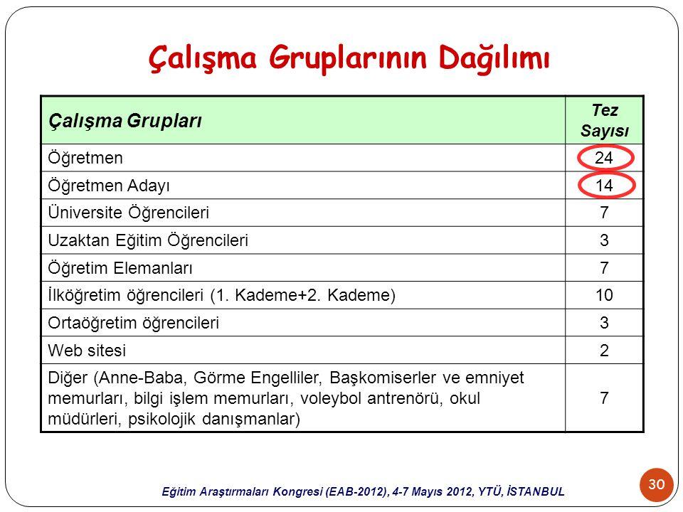 30 Eğitim Araştırmaları Kongresi (EAB-2012), 4-7 Mayıs 2012, YTÜ, İSTANBUL Çalışma Gruplarının Dağılımı Çalışma Grupları Tez Sayısı Öğretmen24 Öğretme