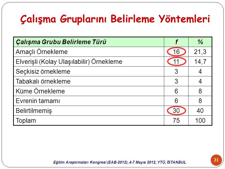 31 Eğitim Araştırmaları Kongresi (EAB-2012), 4-7 Mayıs 2012, YTÜ, İSTANBUL Çalışma Gruplarını Belirleme Yöntemleri Çalışma Grubu Belirleme Türüf% Amaç