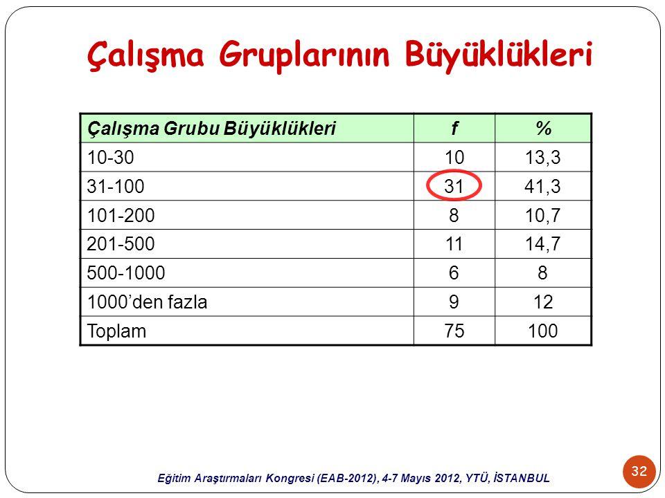 32 Eğitim Araştırmaları Kongresi (EAB-2012), 4-7 Mayıs 2012, YTÜ, İSTANBUL Çalışma Gruplarının Büyüklükleri Çalışma Grubu Büyüklüklerif% 10-301013,3 3