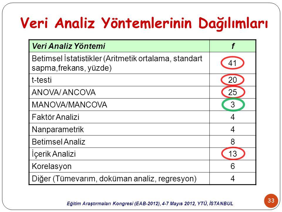 33 Eğitim Araştırmaları Kongresi (EAB-2012), 4-7 Mayıs 2012, YTÜ, İSTANBUL Veri Analiz Yöntemlerinin Dağılımları Veri Analiz Yöntemif Betimsel İstatis