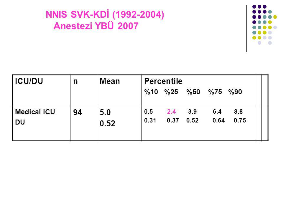 NNIS SVK-KDİ (1992-2004) Anestezi YBÜ 2007 ICU/DUnMeanPercentile %10 %25 %50 %75 %90 Medical ICU DU 945.0 0.52 0.5 2.4 3.9 6.4 8.8 0.31 0.37 0.52 0.64 0.75