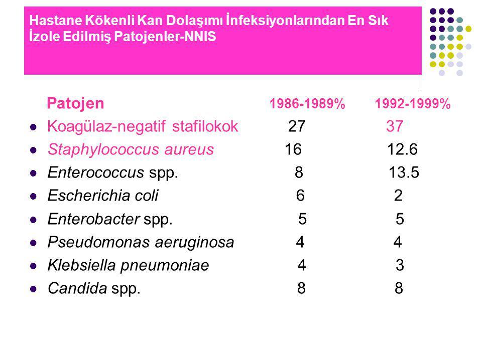 Hastane Kökenli Kan Dolaşımı İnfeksiyonlarından En Sık İzole Edilmiş Patojenler-NNIS Patojen 1986-1989% 1992-1999% Koagülaz-negatif stafilokok 27 37 Staphylococcus aureus 16 12.6 Enterococcus spp.
