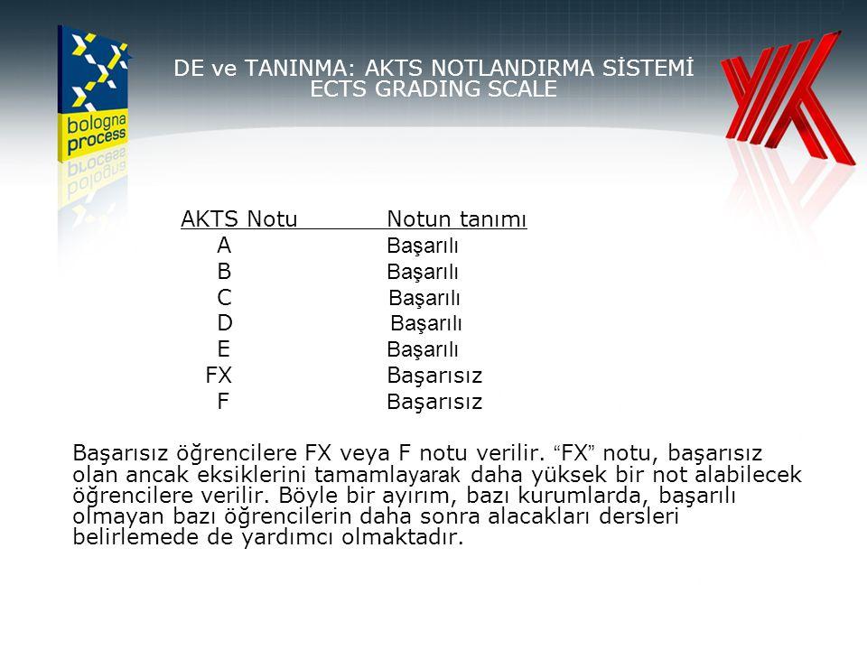 AKTS NotuNotun tanımı A Başarılı B Başarılı C Başarılı D Başarılı E Başarılı FXBaşarısız F B aşarısız Başarısız öğrencilere FX veya F notu verilir.
