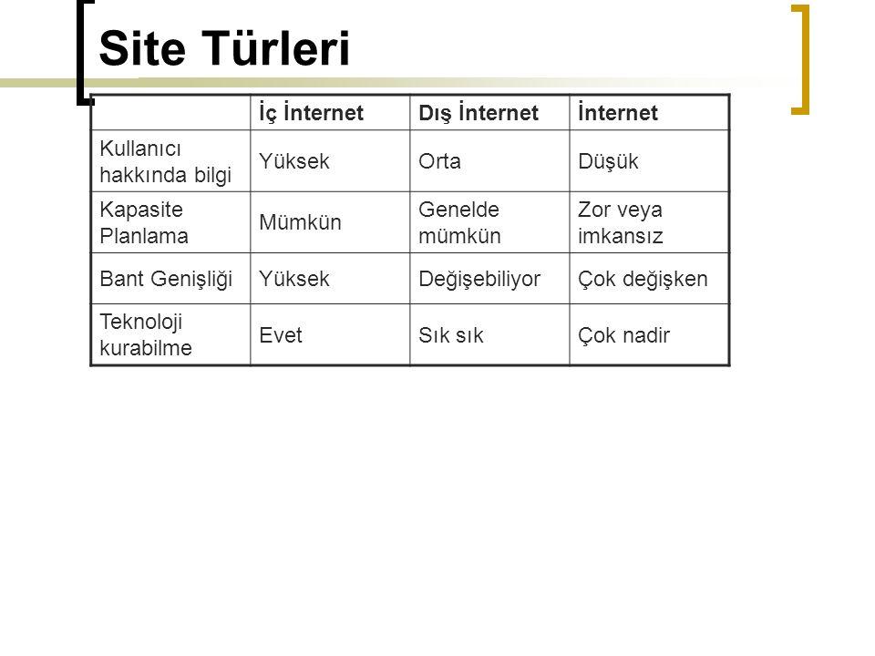 Site Organizasyon Modelleri Hiyerarşili Modeller: Web Ağaçları: Geri dönüşü de gösteren site hiyerarşisi