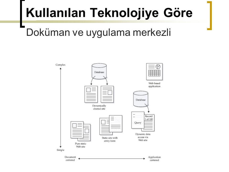 Site Organizasyon Modelleri Izgara Modeli (Grid):