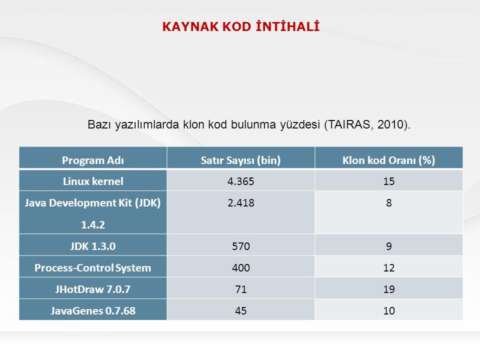 KAYNAK KOD İNTİHALİ Program AdıSatır Sayısı (bin)Klon kod Oranı (%) Linux kernel4.36515 Java Development Kit (JDK) 1.4.2 2.4188 JDK 1.3.05709 Process-