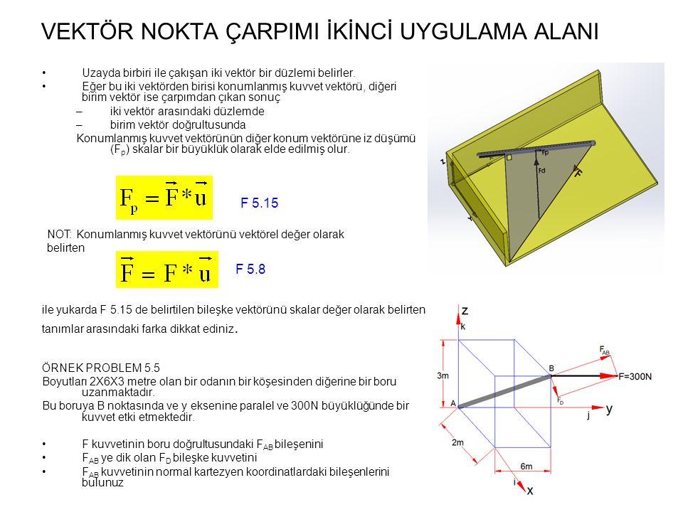 Uzayda birbiri ile çakışan iki vektör bir düzlemi belirler. Eğer bu iki vektörden birisi konumlanmış kuvvet vektörü, diğeri birim vektör ise çarpımdan