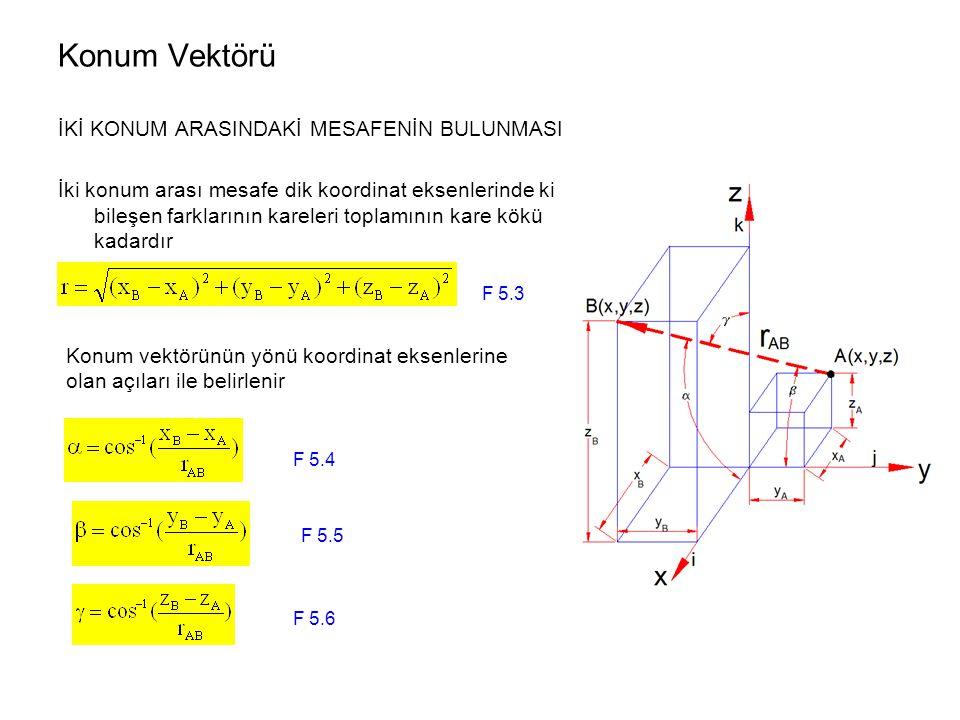 ÖRNEK 5.1 0 noktasından A(-4,3,6) noktasına çizilen konum vektörü  r A =-4i+3j+6k 0 noktasından B(8.-5,13) noktasına çizilen konum vektörü  r B =(8i-5j+13k)m A noktasından B noktasına çizilecek konum vektörü  r AB =r B -r A  r AB =(r Bx -r Ax )i + (r By -r Ay )j + (r Bz –r Az )k  r AB =(8-(-4)i + (-5-3)j + (13-6)k  r AB =12i - 8j +7k Konum vektörünün skalar büyüklüğü Konum vektörünün yönü