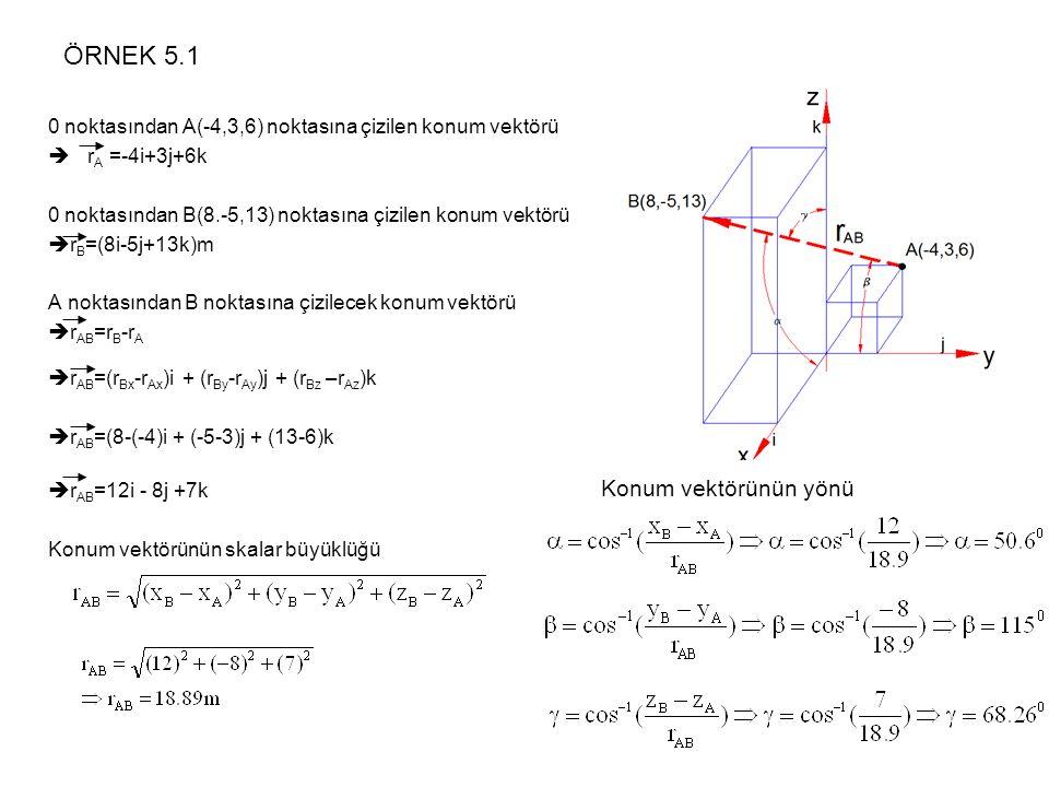 ÖRNEK 5.1 0 noktasından A(-4,3,6) noktasına çizilen konum vektörü  r A =-4i+3j+6k 0 noktasından B(8.-5,13) noktasına çizilen konum vektörü  r B =(8i
