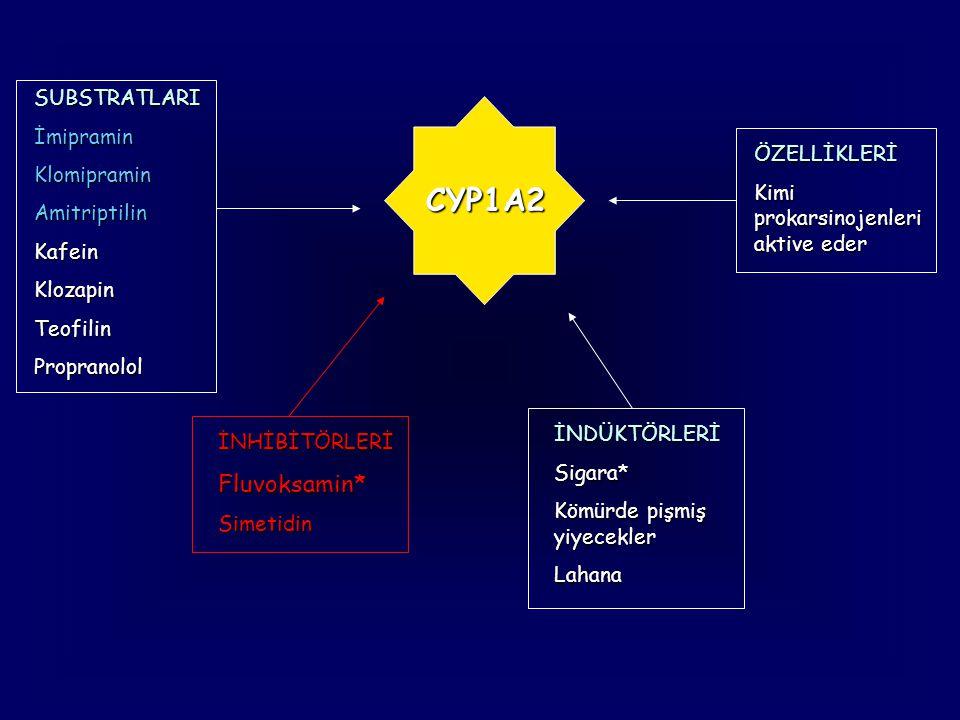 CYP1A2 SUBSTRATLARIİmipraminKlomipraminAmitriptilinKafeinKlozapinTeofilinPropranolol İNHİBİTÖRLERİ Fluvoksamin* Simetidin İNDÜKTÖRLERİSigara* Kömürde