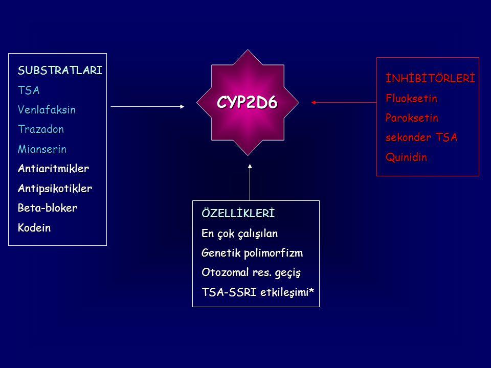 CYP2D6 SUBSTRATLARITSAVenlafaksinTrazadonMianserinAntiaritmiklerAntipsikotikler Beta-bloker Kodein İNHİBİTÖRLERİFluoksetinParoksetin sekonder TSA Quin