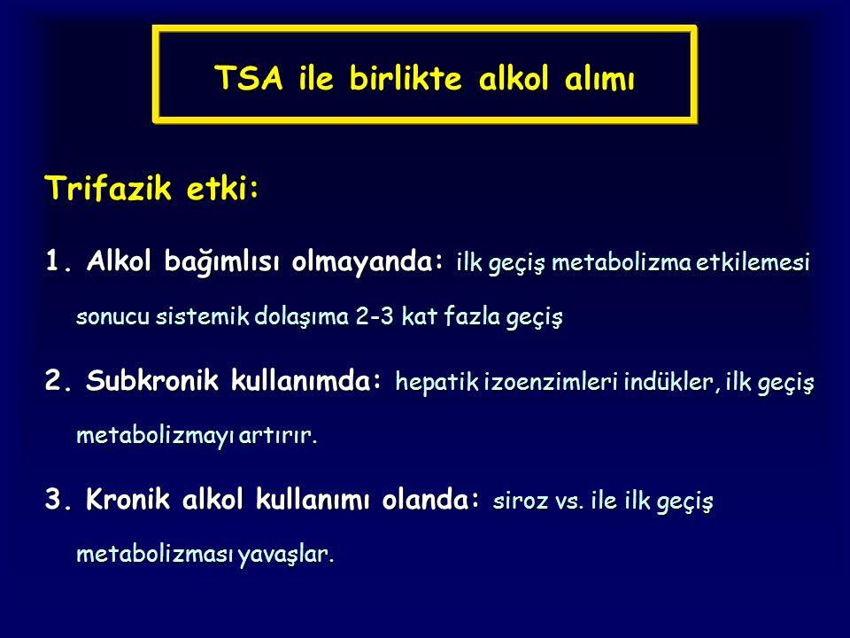TSA ile birlikte alkol alımı Trifazik etki: 1. Alkol bağımlısı olmayanda: ilk geçiş metabolizma etkilemesi sonucu sistemik dolaşıma 2-3 kat fazla geçi