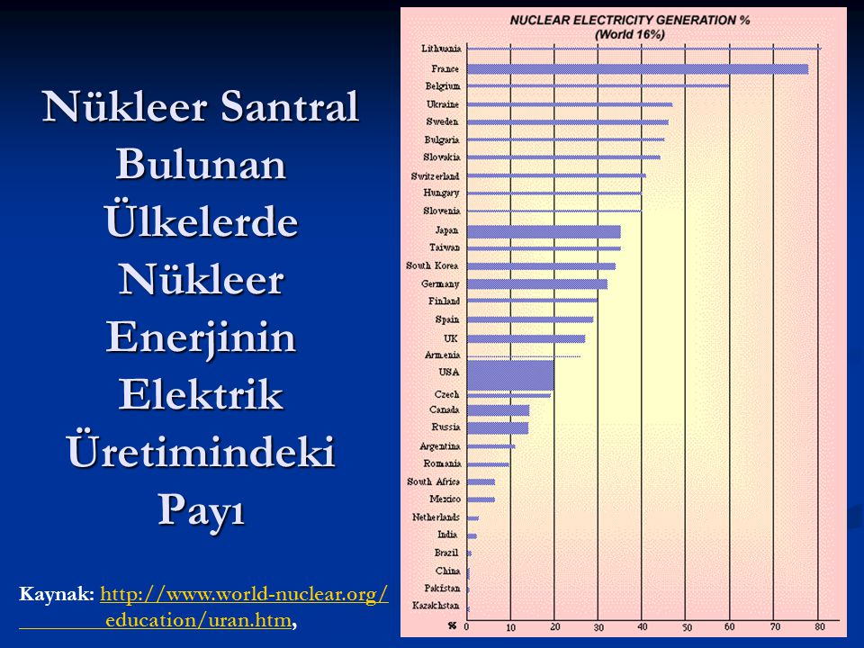Nükleer Santral Bulunan Ülkelerde Nükleer Enerjinin Elektrik Üretimindeki Payı Kaynak: http://www.world-nuclear.org/http://www.world-nuclear.org/ educ