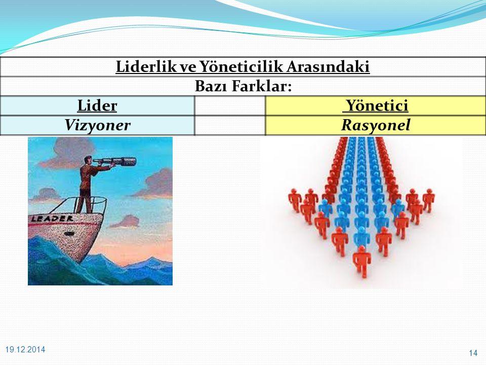 14 19.12.2014 Liderlik ve Yöneticilik Arasındaki Bazı Farklar: Lider Yönetici VizyonerRasyonel