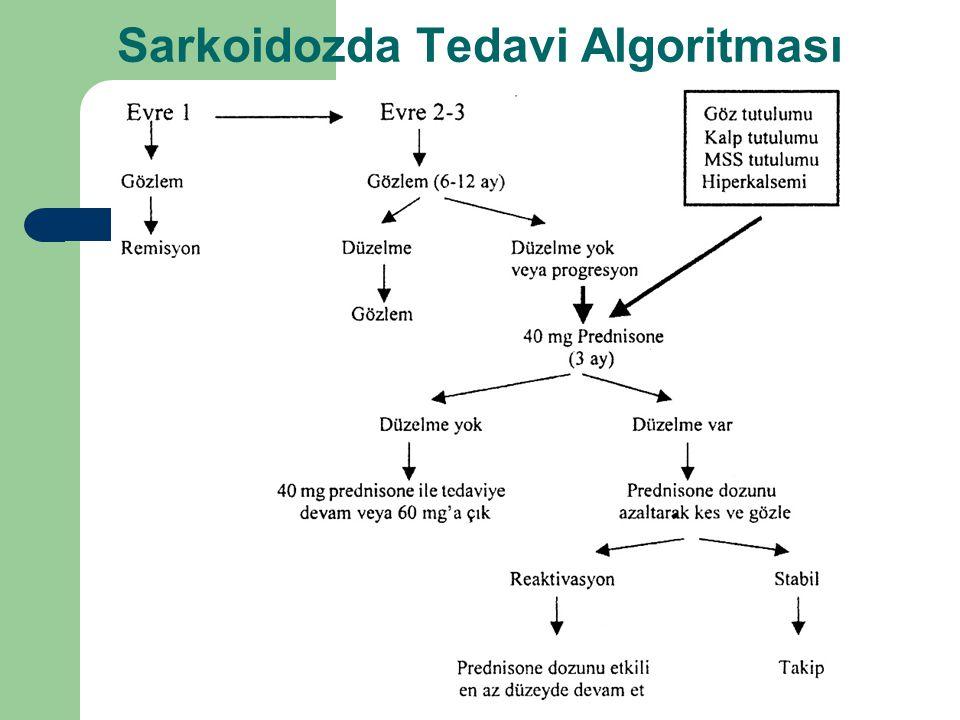 Sarkoidozda Tedavi Algoritması