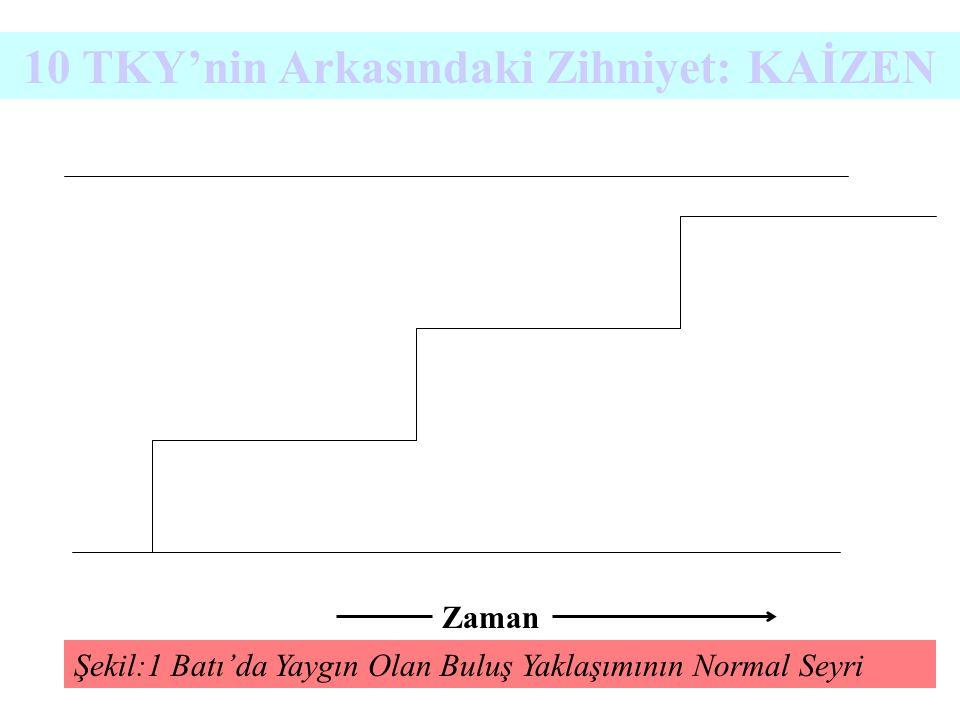 Şekil:1 Batı'da Yaygın Olan Buluş Yaklaşımının Normal Seyri Zaman 10 TKY'nin Arkasındaki Zihniyet: KAİZEN