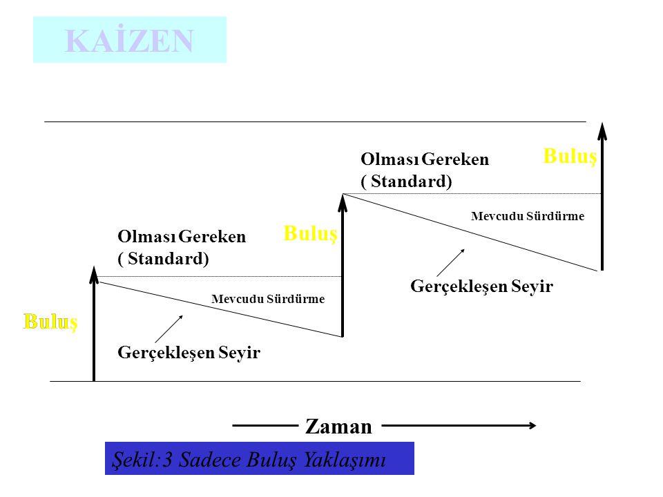 Şekil:3 Sadece Buluş Yaklaşımı Zaman KAİZEN BuluBuluş Gerçekleşen Seyir Olması Gereken ( Standard) Mevcudu Sürdürme Olması Gereken ( Standard) Gerçekl