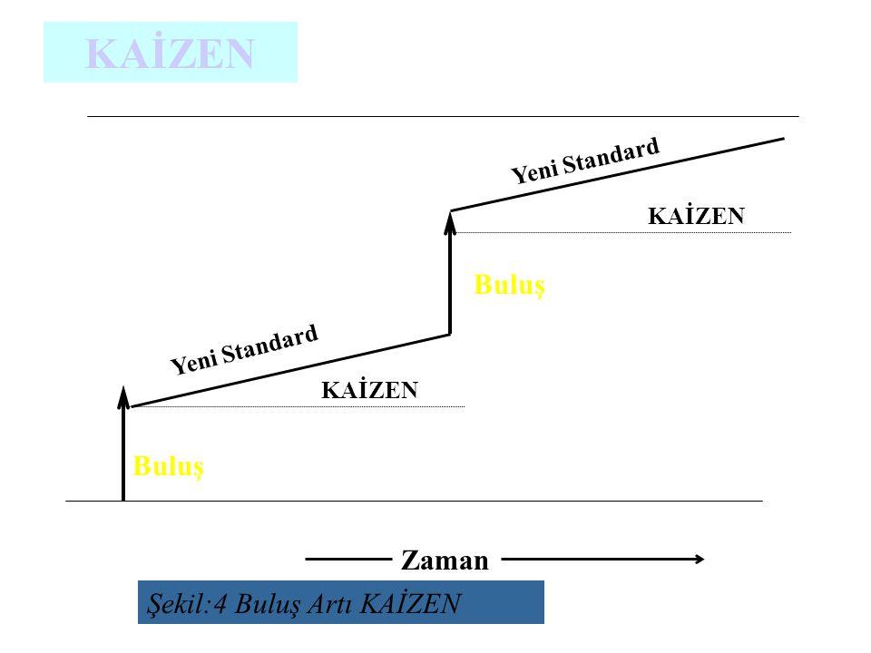 Şekil:4 Buluş Artı KAİZEN Zaman KAİZEN Buluş Yeni Standard KAİZEN Buluş Yeni Standard KAİZEN