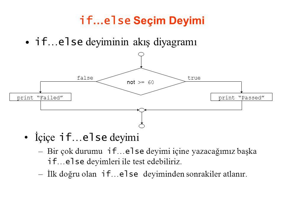 if … else Seçim Deyimi if … else deyiminin akış diyagramı İçiçe if … else deyimi –Bir çok durumu if … else deyimi içine yazacağımız başka if … else deyimleri ile test edebiliriz.