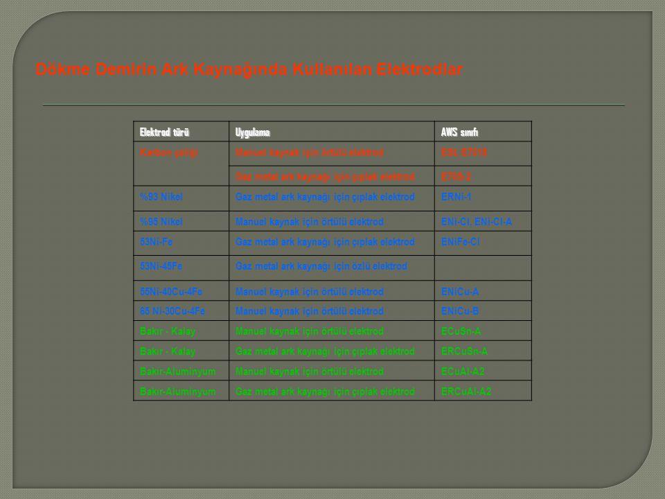 Elektrod türü Uygulama AWS sınıfı Karbon çeliğiManuel kaynak için örtülü elektrodESt, E7018 Gaz metal ark kaynağı için çıplak elektrodE70S-2 %93 NikelGaz metal ark kaynağı için çıplak elektrodERNi-1 %95 NikelManuel kaynak için örtülü elektrodENi-CI, ENi-CI-A 53Ni-FeGaz metal ark kaynağı için çıplak elektrodENiFe-CI 53Ni-45FeGaz metal ark kaynağı için özlü elektrod 55Ni-40Cu-4FeManuel kaynak için örtülü elektrodENiCu-A 65 Ni-30Cu-4FeManuel kaynak için örtülü elektrodENiCu-B Bakır - KalayManuel kaynak için örtülü elektrodECuSn-A Bakır - KalayGaz metal ark kaynağı için çıplak elektrodERCuSn-A Bakır-AluminyumManuel kaynak için örtülü elektrodECuAl-A2 Bakır-AluminyumGaz metal ark kaynağı için çıplak elektrodERCuAl-A2 Dökme Demirin Ark Kaynağında Kullanılan Elektrodlar