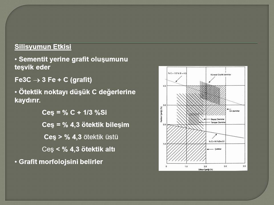 Silisyumun Etkisi Sementit yerine grafit oluşumunu teşvik eder Fe3C  3 Fe + C (grafit) Ötektik noktayı düşük C değerlerine kaydırır. Ceş = % C + 1/3