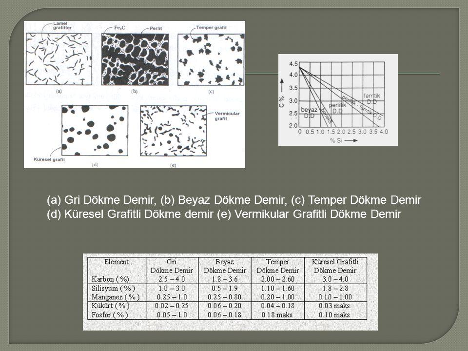 (a) Gri Dökme Demir, (b) Beyaz Dökme Demir, (c) Temper Dökme Demir (d) Küresel Grafitli Dökme demir (e) Vermikular Grafitli Dökme Demir