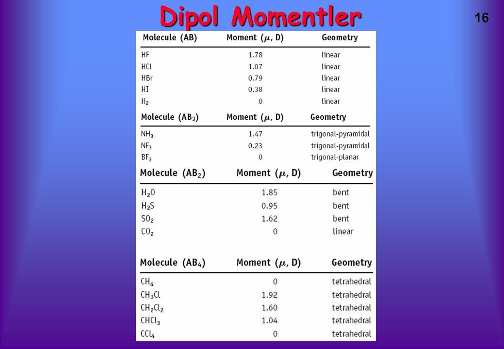 16 Dipol Momentler