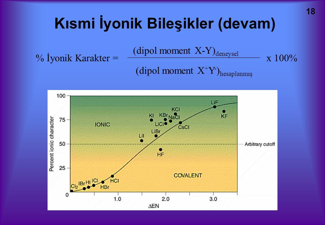 18 Kısmi İyonik Bileşikler (devam) % İyonik Karakter =x 100% (dipol moment X-Y) deneysel (dipol moment X + Y - ) hesaplanmış