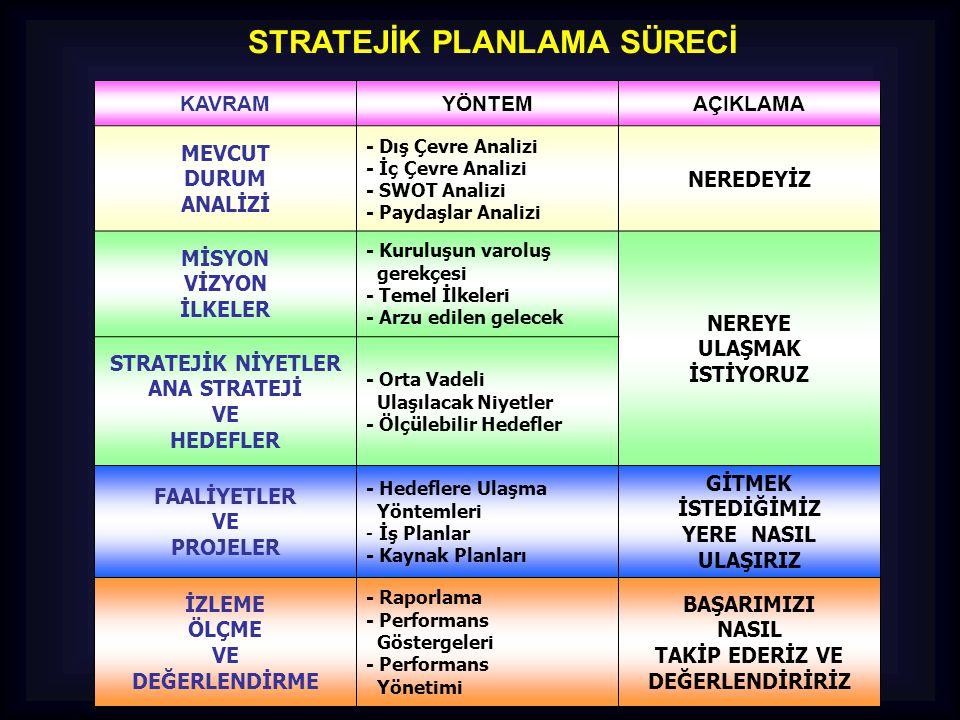GELECEĞE BAKIŞ 1.Misyon Bildirimi 2.Vizyon Bildirimi 3.Temel Değerler 4.Amaçlar 5.Hedefler 6.Performans Göstergeleri 7.Stratejiler 3 GELECEĞE BAKIŞ Kuruluşlar, bu aşamada, misyon ve vizyonlarını ifade edecek, temel değerlerini belirleyecek, amaçlarını, hedeflerini ve stratejilerini ortaya koyacaklardır.