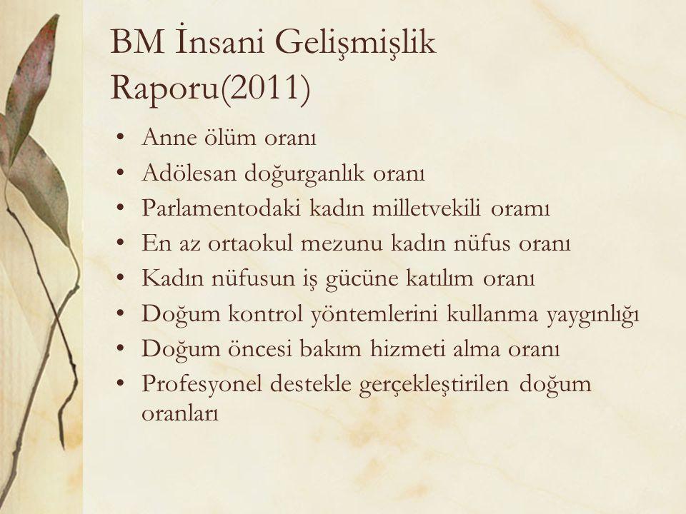 BM İnsani Gelişmişlik Raporu(2011) Anne ölüm oranı Adölesan doğurganlık oranı Parlamentodaki kadın milletvekili oramı En az ortaokul mezunu kadın nüfu