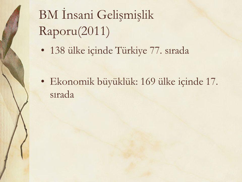 BM İnsani Gelişmişlik Raporu(2011) 138 ülke içinde Türkiye 77. sırada Ekonomik büyüklük: 169 ülke içinde 17. sırada