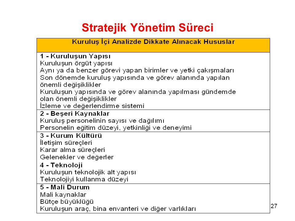 Stratejik Yönetim Süreci 27