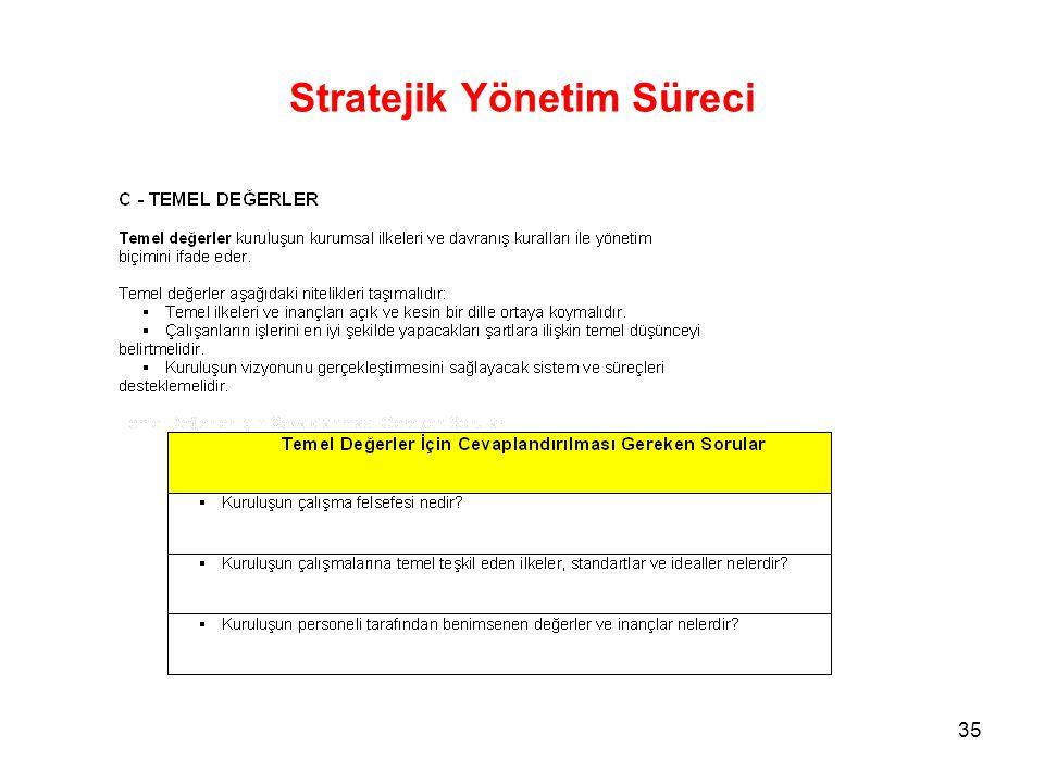 Stratejik Yönetim Süreci 35
