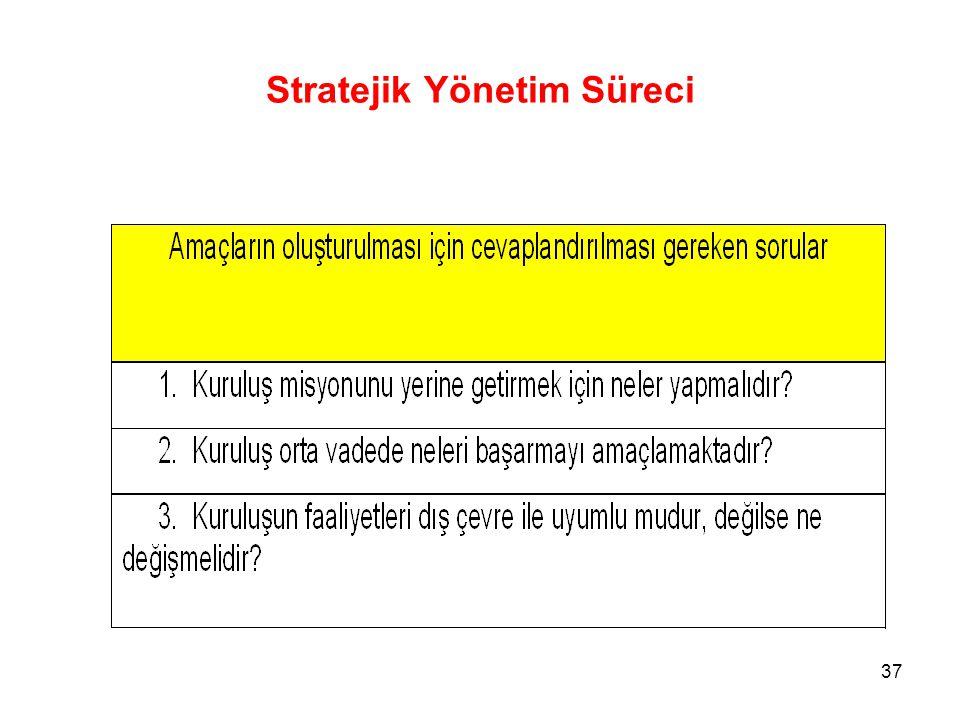 Stratejik Yönetim Süreci 37