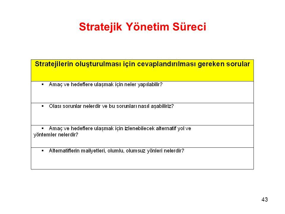 Stratejik Yönetim Süreci 43