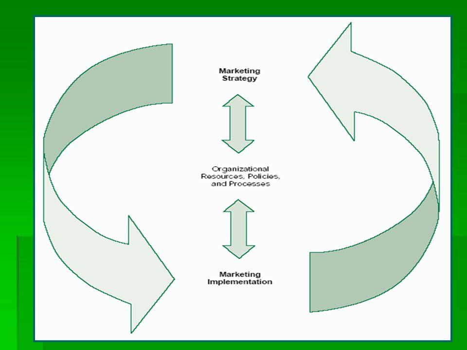  gelişme firmanın stratejisi gibi pazarlama uygulaması da çevresel değişkenlerdeki değişimlere uyum sağlamalıdır.