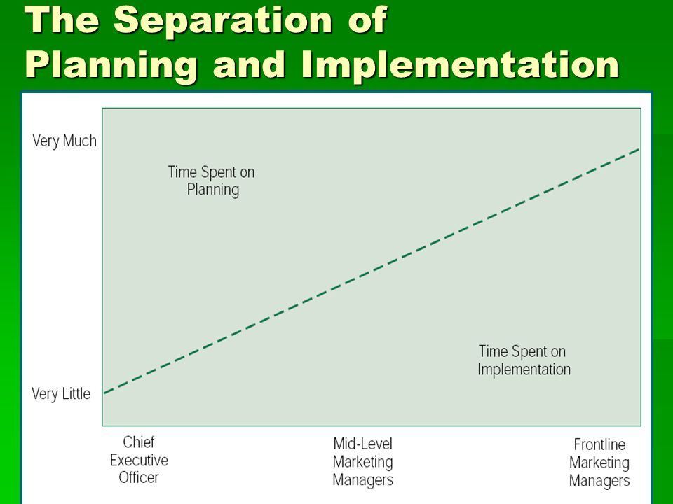 The Separation of Planning and Implementation