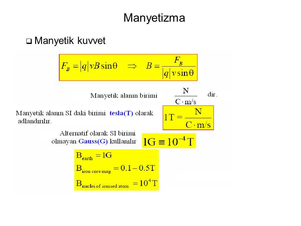 Manyetizma  Manyetik kuvvet Manyetik alanın birimleri