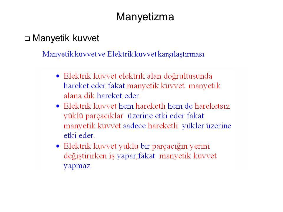 Manyetizma  Manyetik kuvvet Manyetik kuvvet ve Elektrik kuvvet karşılaştırması