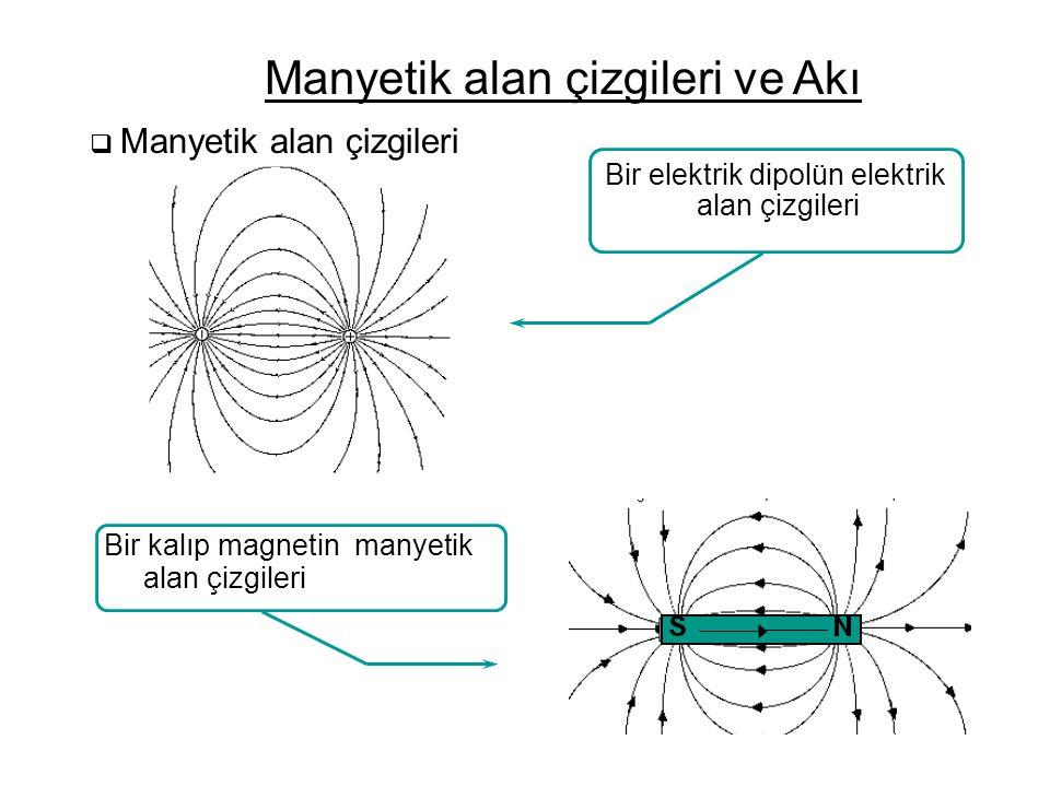  Manyetik alan çizgileri Manyetik alan çizgileri ve Akı Bir elektrik dipolün elektrik alan çizgileri Bir kalıp magnetin manyetik alan çizgileri